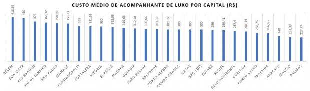 Pesquisa mostra quanto custam as acompanhantes em todo brasil